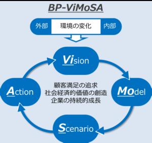 bp-vimosa