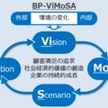 ビジネスプランニング最強のフレームワーク:BP-ViMoSA