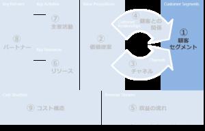 ビジネスモデルキャンバスの顧客セグメント