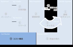 ビジネスモデルキャンバスのコスト構造