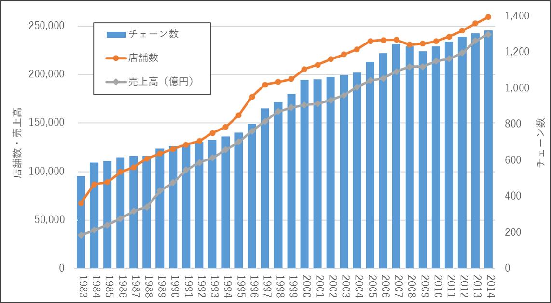 日本フランチャイズチェーン協会FCの統計データ1983-2014年推移
