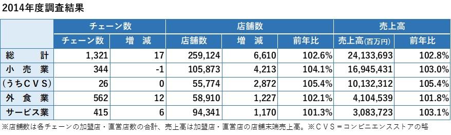 日本フランチャイズチェーン協会2014年度統計データ