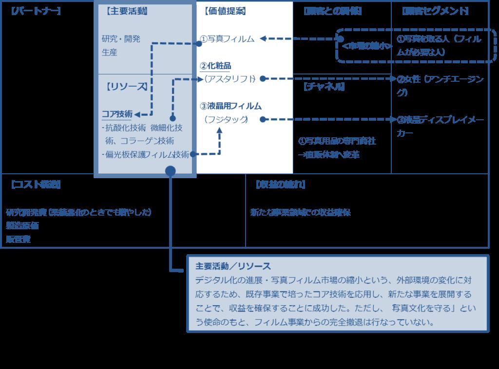 富士フイルムのビジネスモデル
