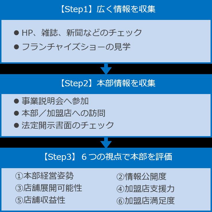 FC本部選びのステップ