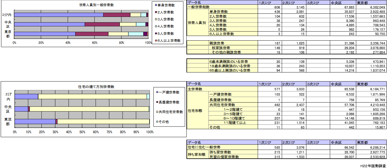 jSTAT MAP世帯数