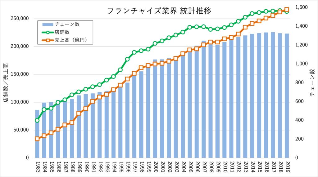 フランチャイズ統計情報2019年度
