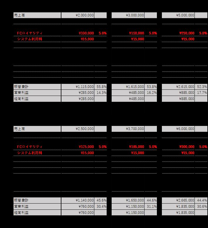 フランチャイズ加盟店の収支シミュレーション